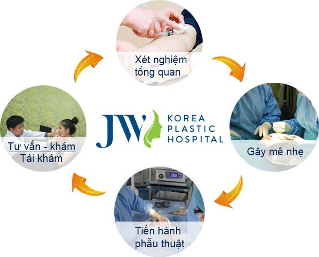 Quy trình cắt hàm chữa móm tại JW được thực với với đội ngũ bác sĩ chuyên khoa, an toàn và nhanh chóng