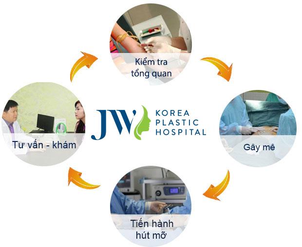 Quy trình hút mỡ nọng cằm tại bệnh viện JW Hàn Quốc