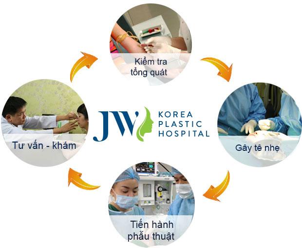 Quy trình nâng mũi bọc sụn tự thân tại JW